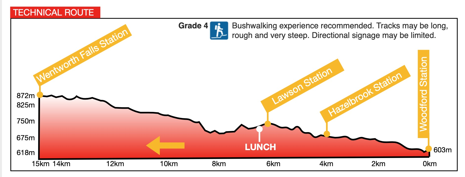 5 Day Walk Day 3 Technical Route elevation
