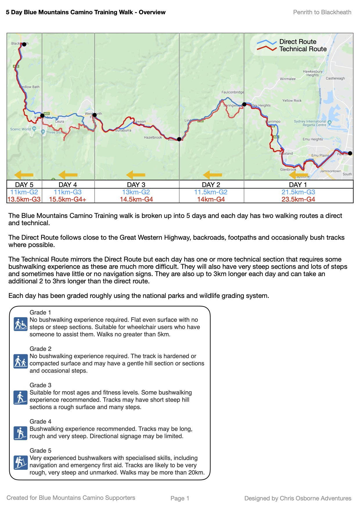 5 Day Walk Overview